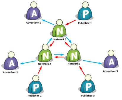 Ads Network