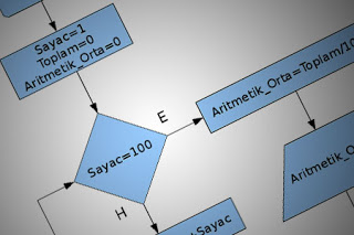 Algoritma Dan Pemrograman Chapter III