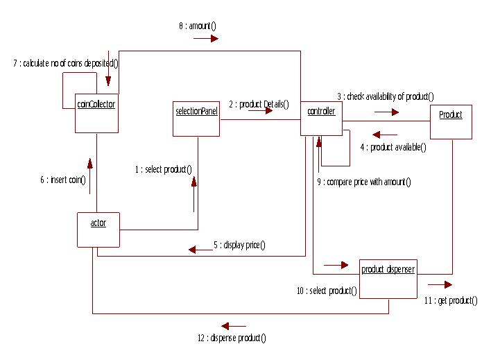 uml use case diagram case study