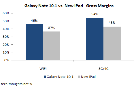 Galaxy Note iPad Gross Margin