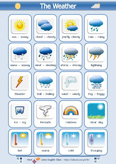 Inglés CEIP Torrequebrada: What's the weather like?