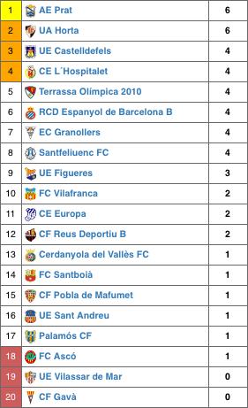 Classificació lliga 2017-18 (J.2)