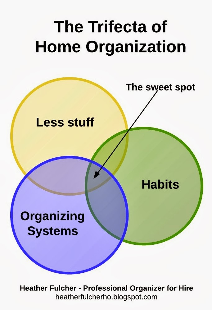 Home Organizers For Hire heather's home organization