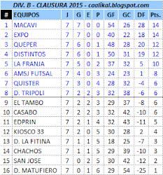 Div. B - Torneo Clausura