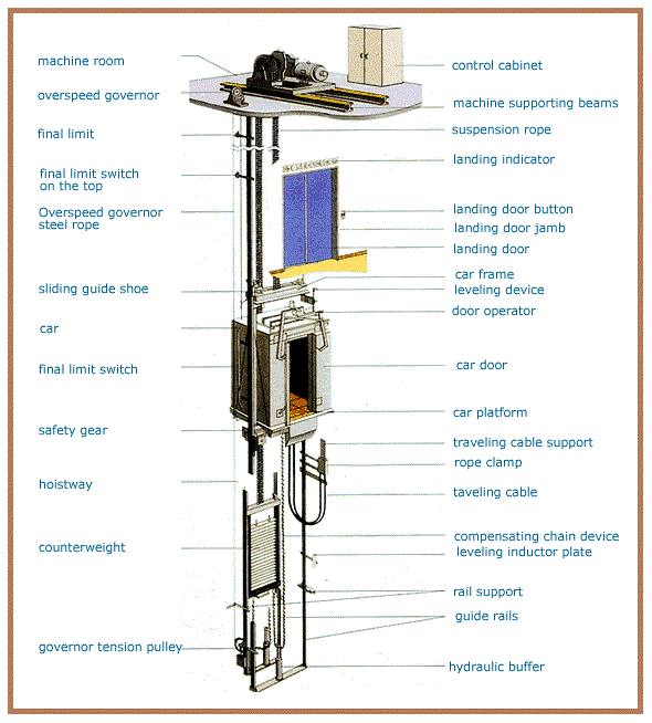 How Works Elevator Diagram on typical house electrical wiring diagram
