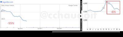 google trends vs comscore