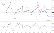 Long term view of GBP/USD