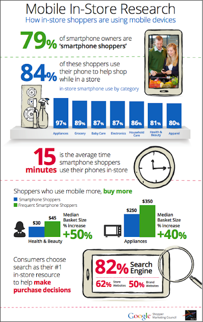 How in-store shoppers are using mobile devices