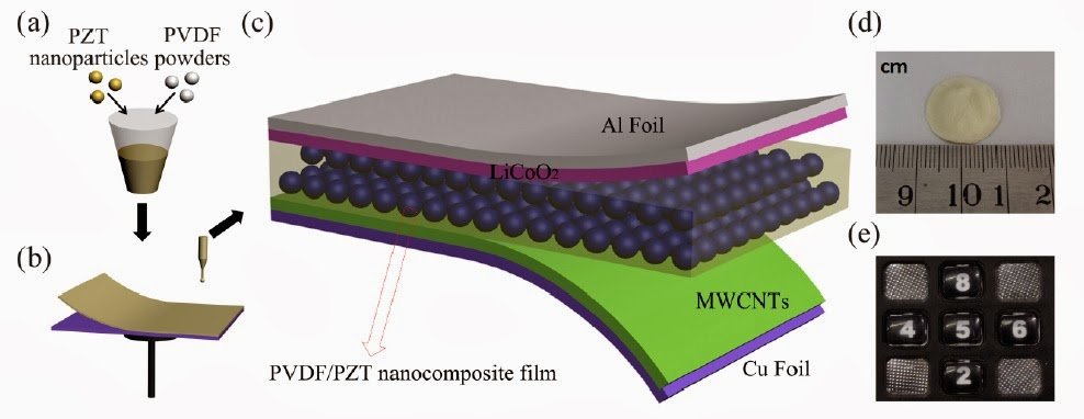 Self-charging battery PVDF-PZT nanocomposite film