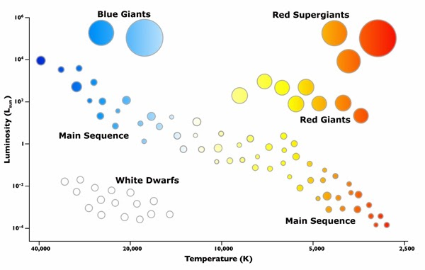 Mrs remis earth science blog 6th grade hertzsprung russell hertzsprung russell diagram ccuart Choice Image