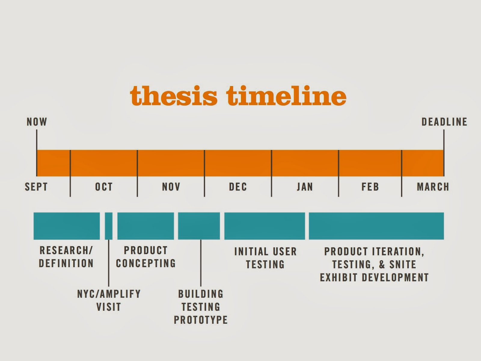 thesis writing plan