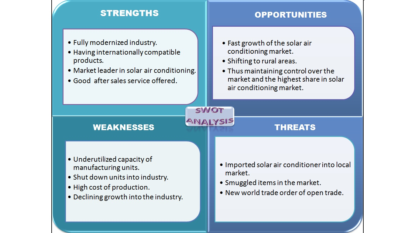 lg air conditioner swot analysis in asia Lg company profile - swot analysis: lg corp lost its fourth place ranking within major appliances to midea group in 2016 and in the face of a.