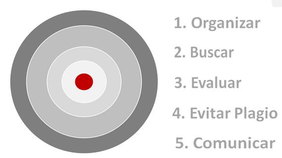 http://bib.us.es/aprendizaje_investigacion/formacion/tfg/index-ides-idweb.html