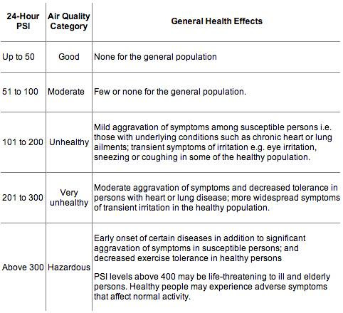 The NEA summary of air quality by categories based on PSI, and how they affect your general health.