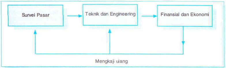 Proses Study kelayakan proyek