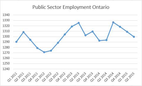 2011-2015 public sector employment