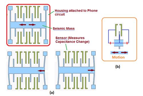 Accelerometer Basics