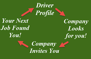 Truck Driver's Route to the Perfect CDL Job