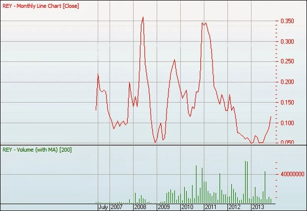 The great australian investment ponzi november 2013 reys share price volatile even by mining exploration company standards follows the standard pattern of long term shareholder value destruction malvernweather Image collections