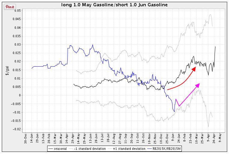 Gasoline spread