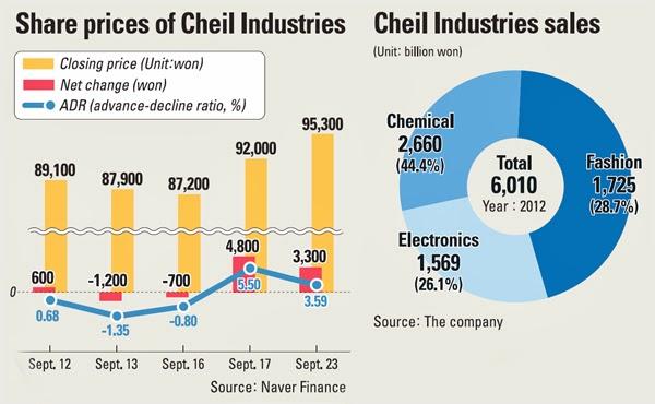 Samsung Cheil Industries Fashion