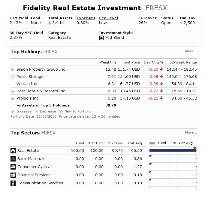 Fidelity Real Estate Investment Portfolio fund (FRESX)