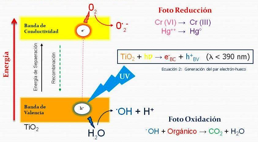 Ozono - Peróxido de Hidrógeno