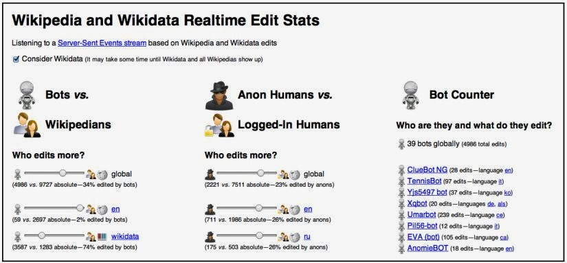 Google is monitoring Wikipedia