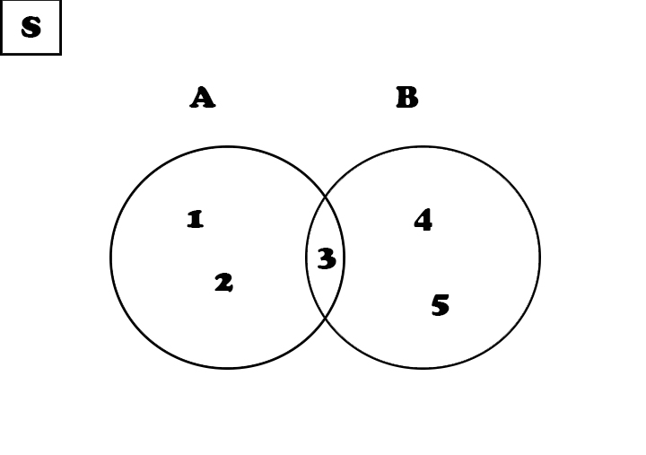 Matematika bab himpunan blog sakata a123 b345 karena 3 sama sama menjadi anggota himpunan a dan bmaka dapat ditentukan bahwa a b 3 jika digambarkan dalam diagram venn ccuart Gallery