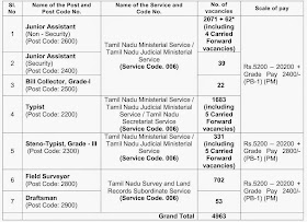 Tnpsc group 2 notification 2015 age limit