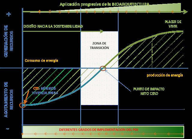 Aplicación integrada del PDI y la Bioarquitectura