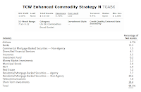 TCW Enhanced Commodity Strategy Fund