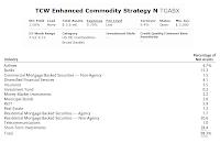 TCW Enhanced Commodity Strategy Fund