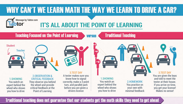 Image: Why Can't We Learn The Way We Learn To Drive A Car