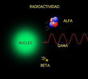 external image Radiactividad.jpg