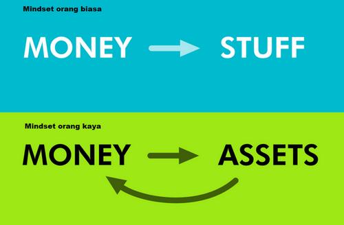 Cara Berpikir Orang kaya dan sukses