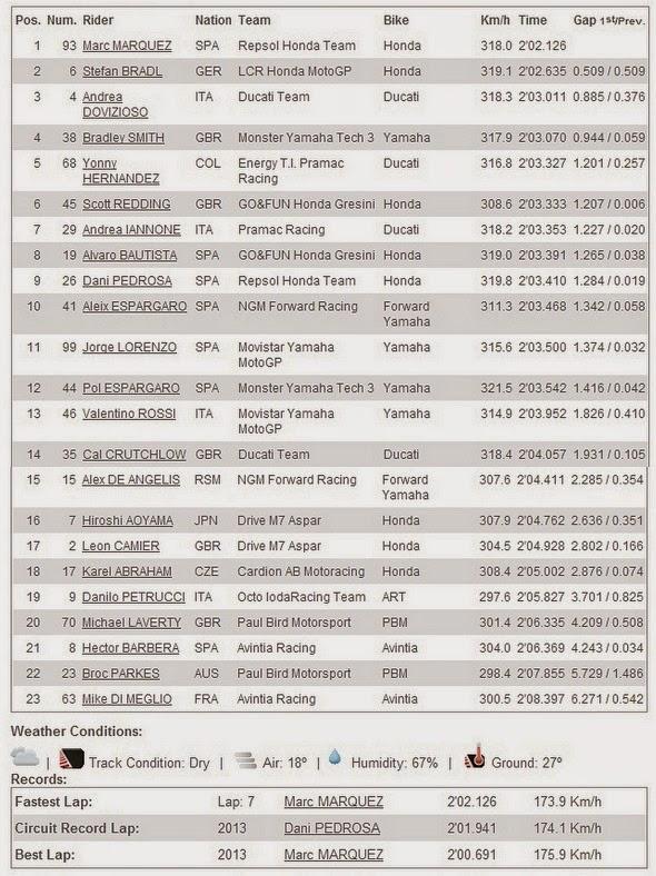 Hasil FP2 MotoGP Silverstone Inggris 2014