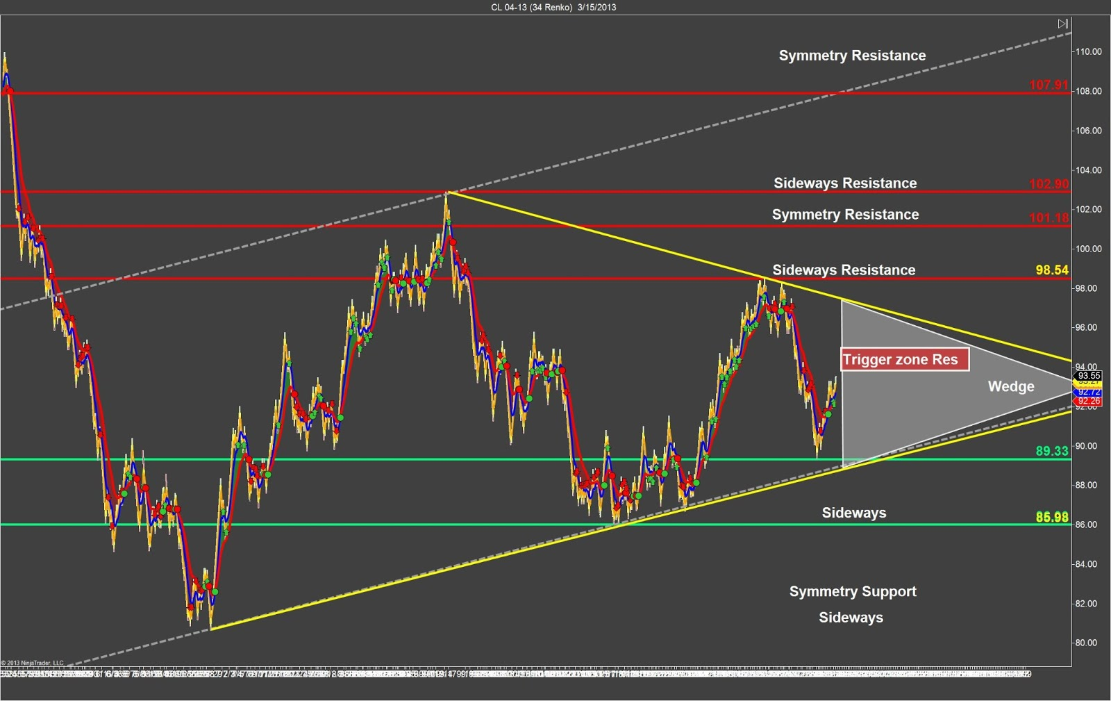 Best trading strategy for crude oil