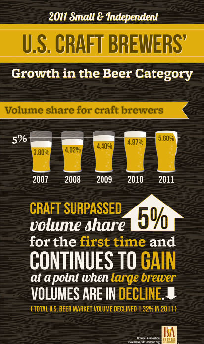 2011 Craft Beer Statistics