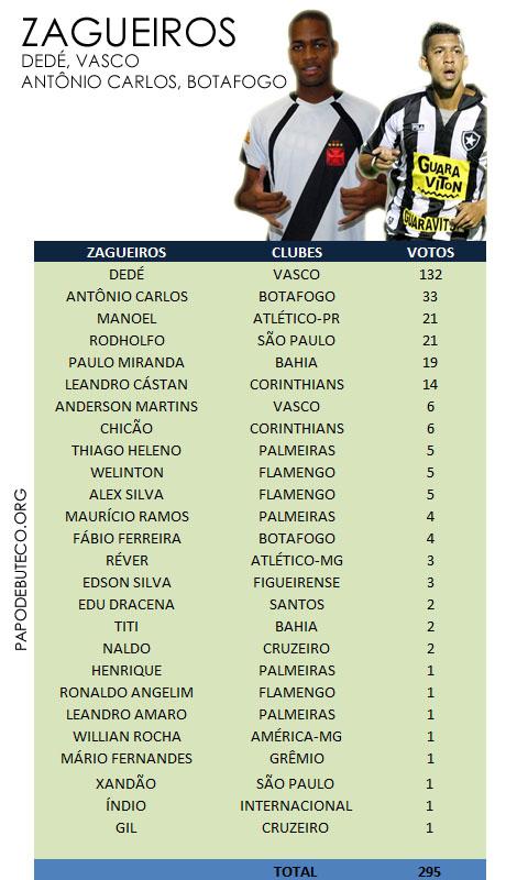 Resultado da enquete, ZAGUEIROS da Seleção do Campeonato Brasileiro primeiro turno