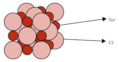 struktur ion raksasa NaCl