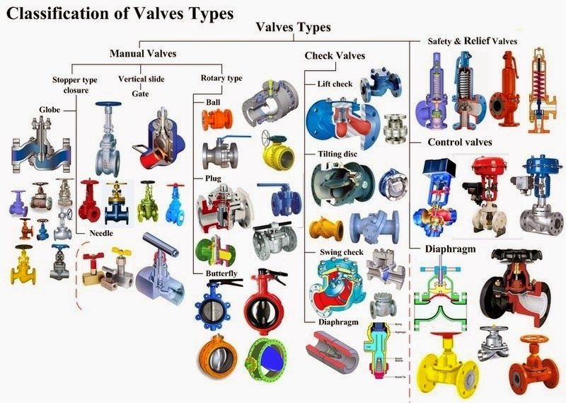 Types Of Valves Mechanicstips