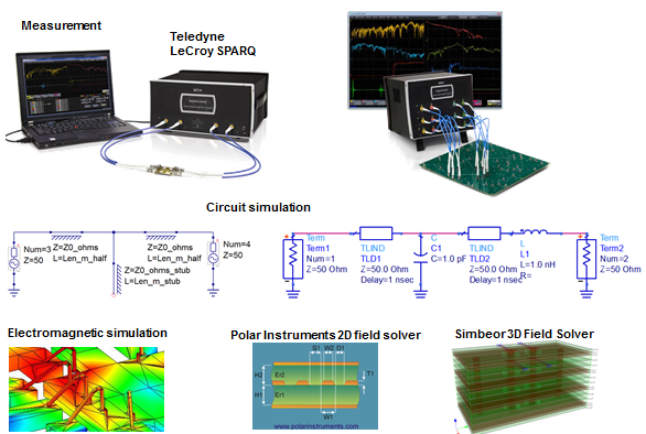 S-parameters may be arrived at through direct  measurement, simulation, or field solvers