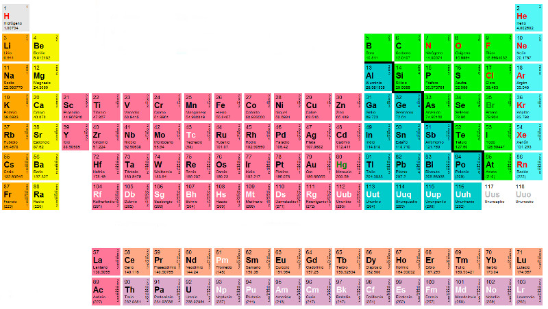 Tabla periodica nombres completos gallery periodic table and tabla periodica con nombres completos images periodic table and tabla periodica con nombres completos choice image urtaz Images