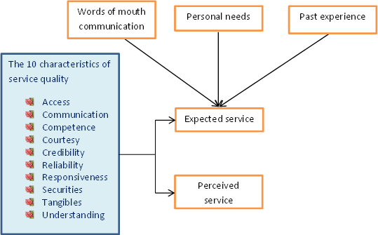 gap model in services marketing There are many types of service that the customer service gap model describes   the expectations of consumers are difficult to sustain in a competitive market.