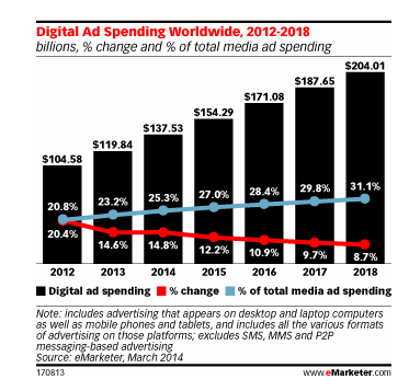 Internet ad spends