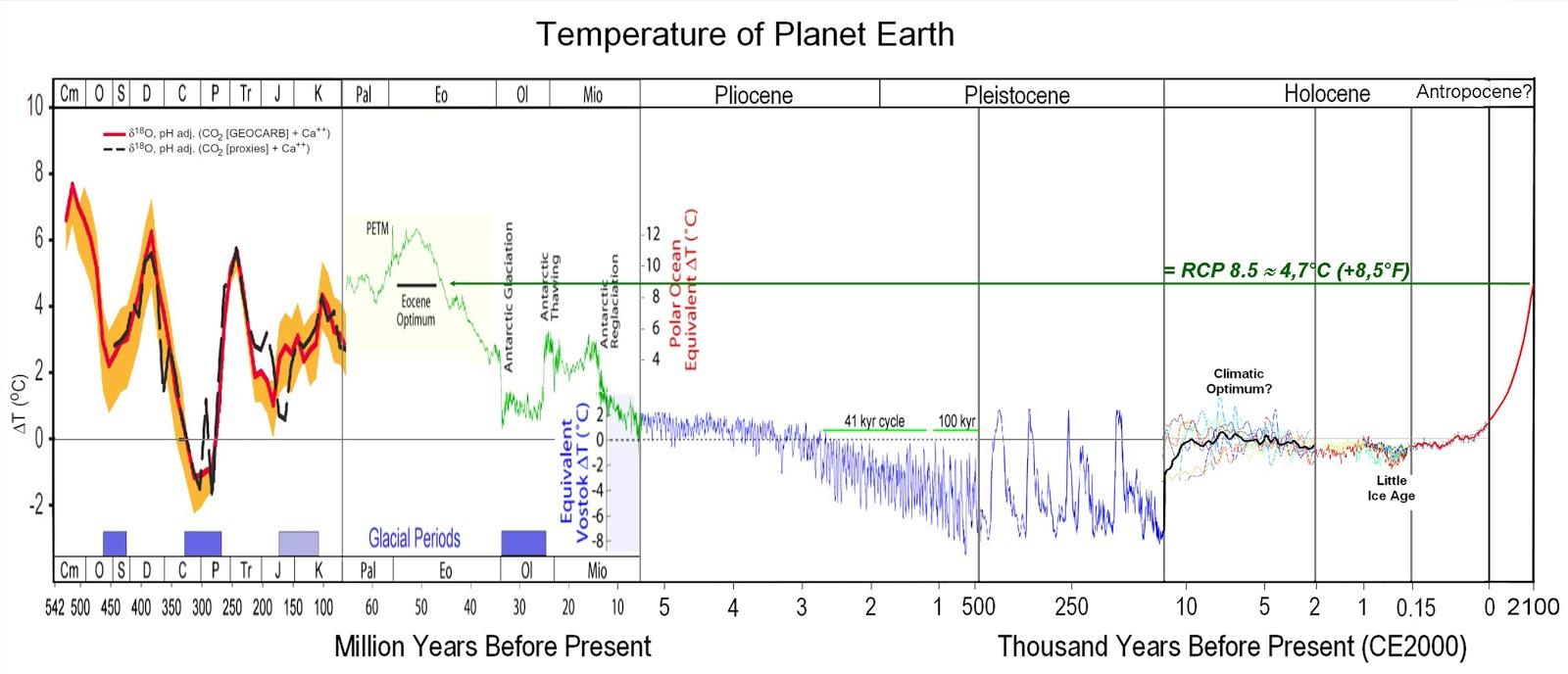 Global Warming Graph 2013