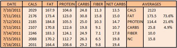 Leptin reset diet