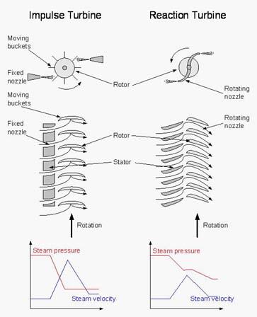 Reaction turbine |Mechanical Engineering