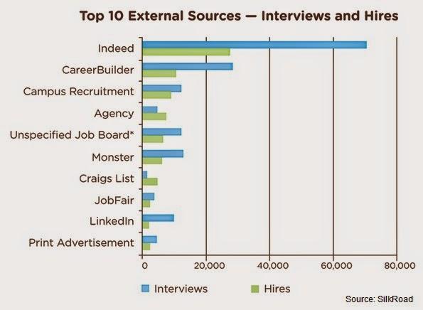Анализ источников подбора персонала (каналов привлечения кандидатов) от SilkRoad